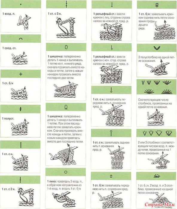 Правильно читать схемы вязания 201
