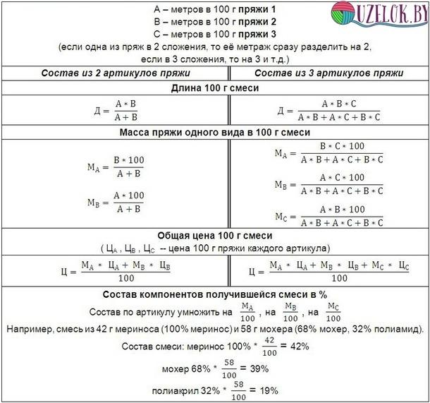 Таблицы расхода пряжи в метрах от толщины нити (дополнила)