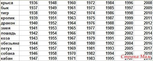 Знаки зодиака по годам из китайского гороскопа в сочетании с западными зодиак по месяцам, дают довольно интересный характеристики для каждого человека.