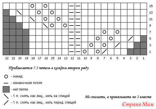 схема с прибавкой 7.5 петель на каждые 2 ряда