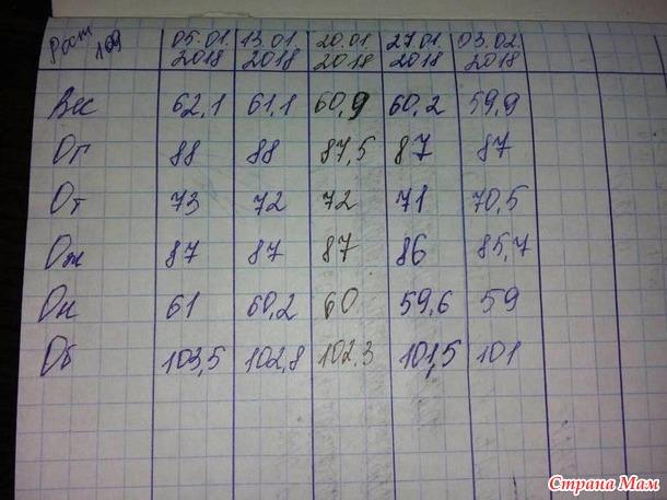НОВЫЙ МАРАФОН ЖИРОТОП! СТАРТ 15.02 ФИНАЛ 13.03!
