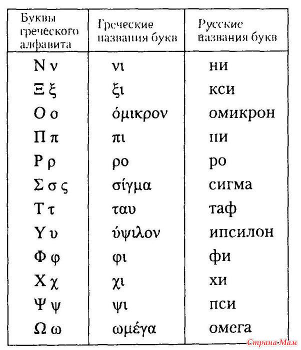 Древнегреческий алфавит с примерами