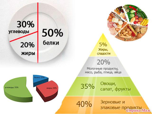 сколько углеводов в день при диете