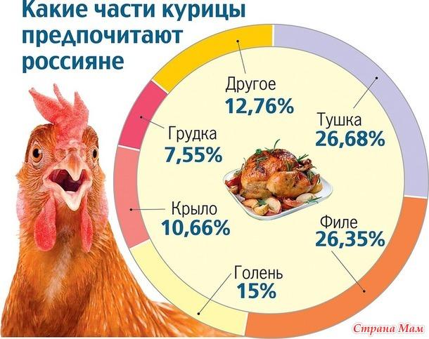Выбираем курятину.